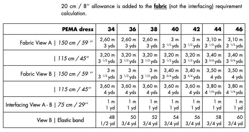 PEMA - fabric requirements