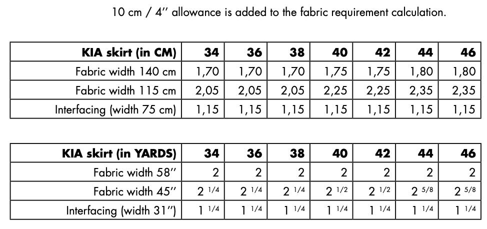 KIA fabric requirements